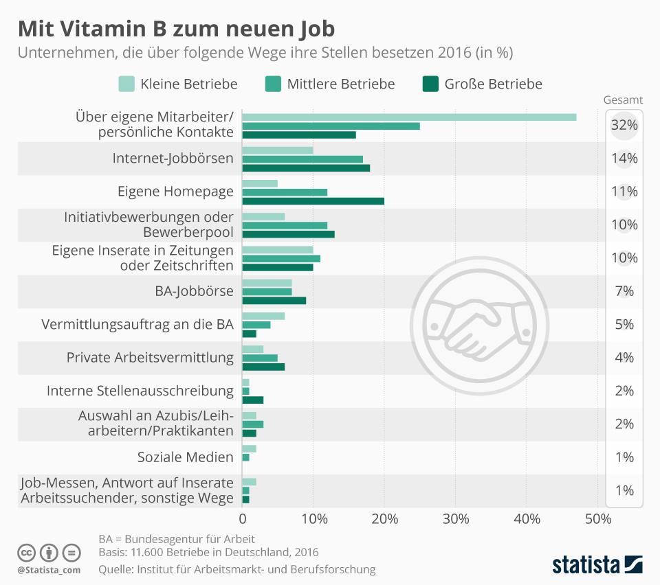 Infografik: Mit Vitamin B zum neuen Job   Statista
