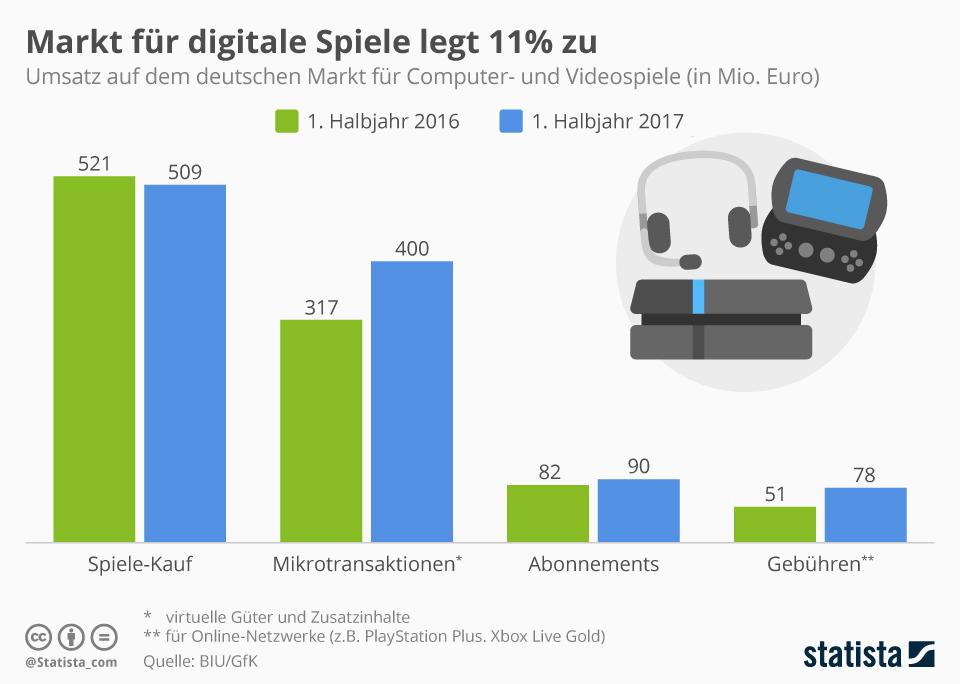 Infografik: Markt für digitale Spiele legt 11% zu | Statista