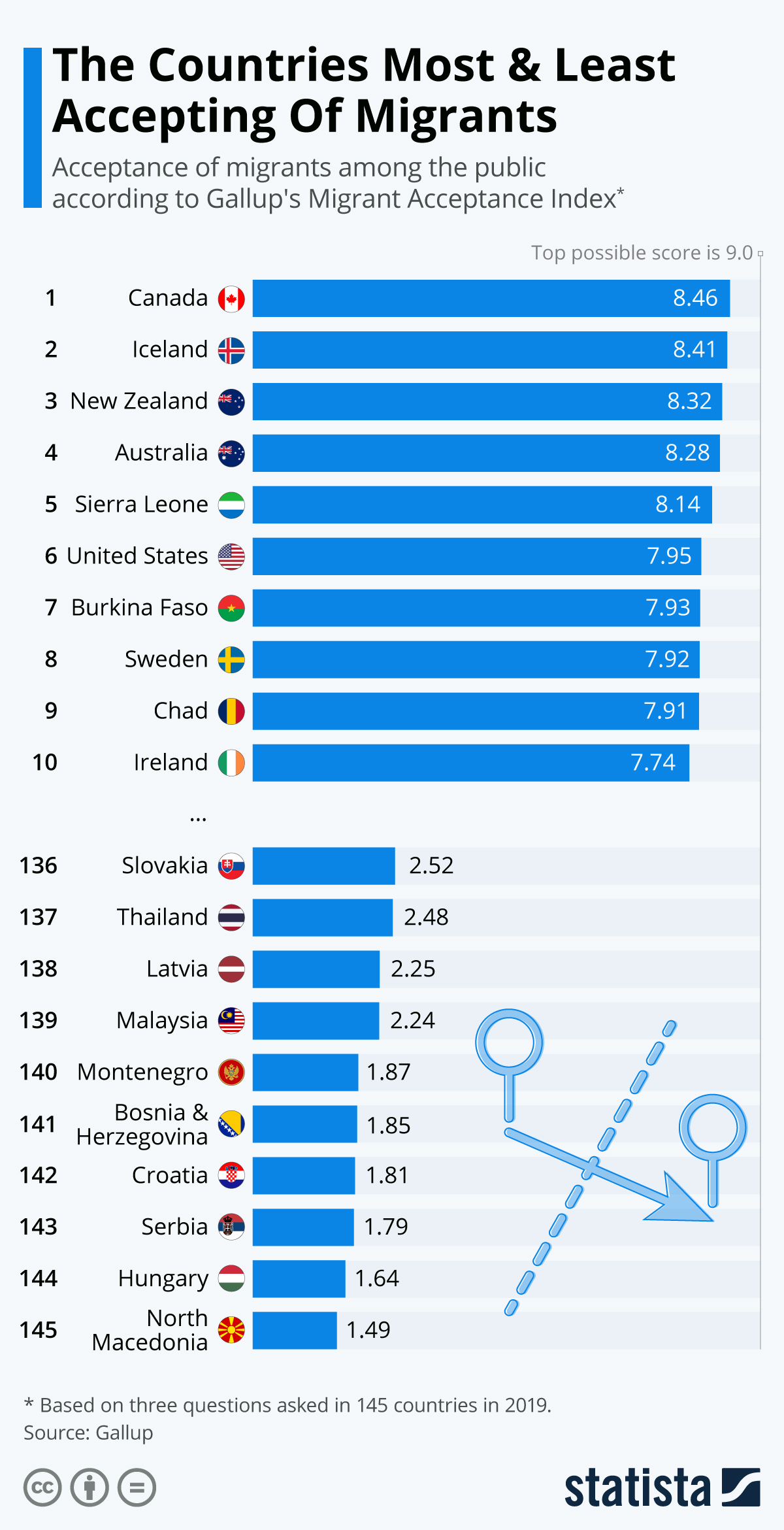 Infographic: The Countries Most And Least Accepting Of Migrants | Statista