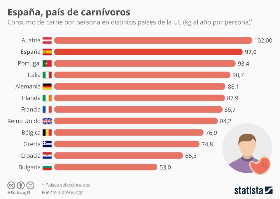 Infografía: Cada español consume casi 100 kg de carne al año | Statista