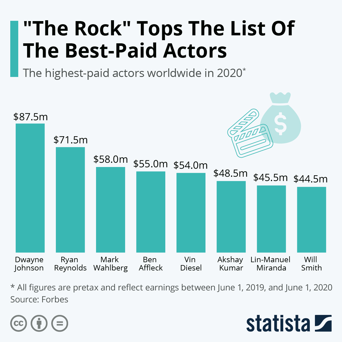 """Infographic: """"The Rock"""" Tops The List Of America's Best-Paid Actors 
