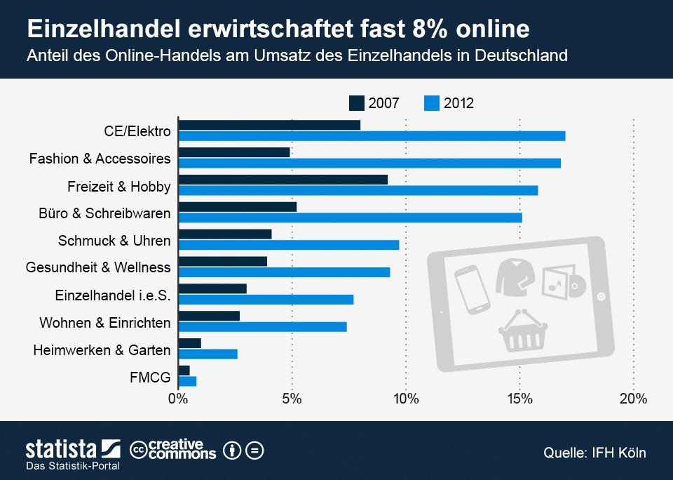 Infografik: Einzelhandel erwirtschaftet fast 8 Prozent online | Statista