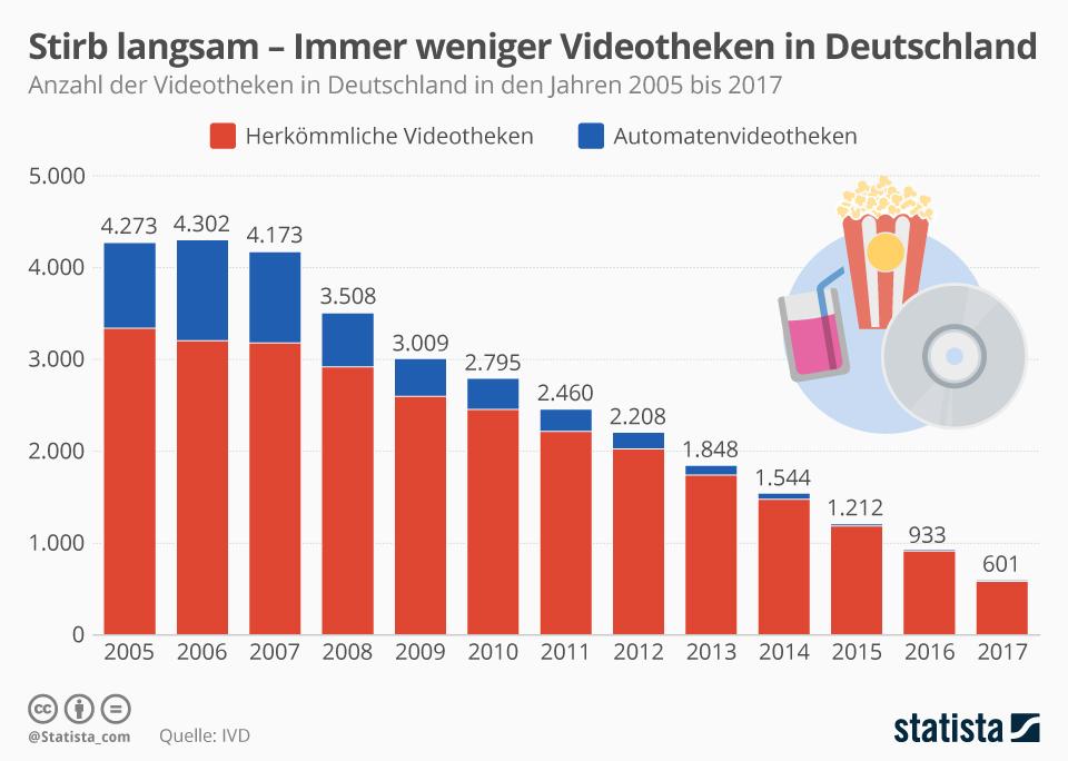 Infografik: Stirb langsam – Immer weniger Videotheken in Deutschland | Statista