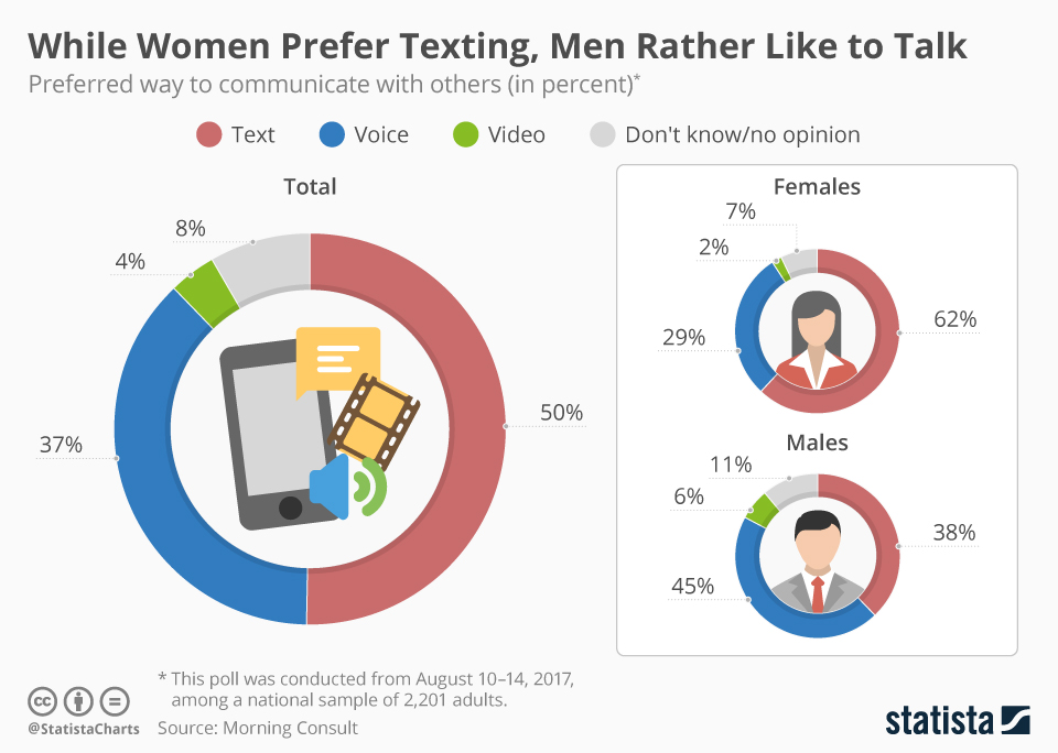 Infographic: While Women Prefer Texting, Men Rather Like to Talk | Statista