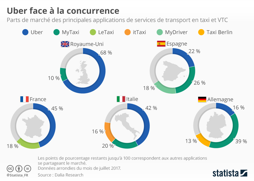 Infographie: Uber face à la concurrence | Statista