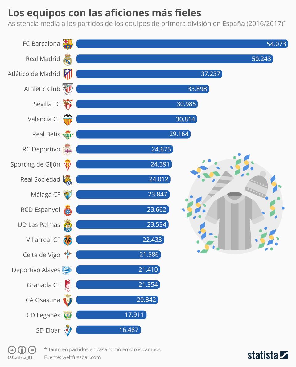Infografía: ¿Cuál es la mejor afición de España?    Statista