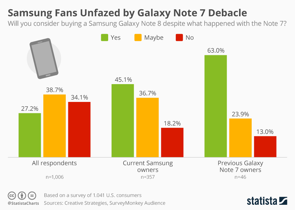 Infographic: Samsung Fans Unfazed by Galaxy Note 7 Debacle | Statista