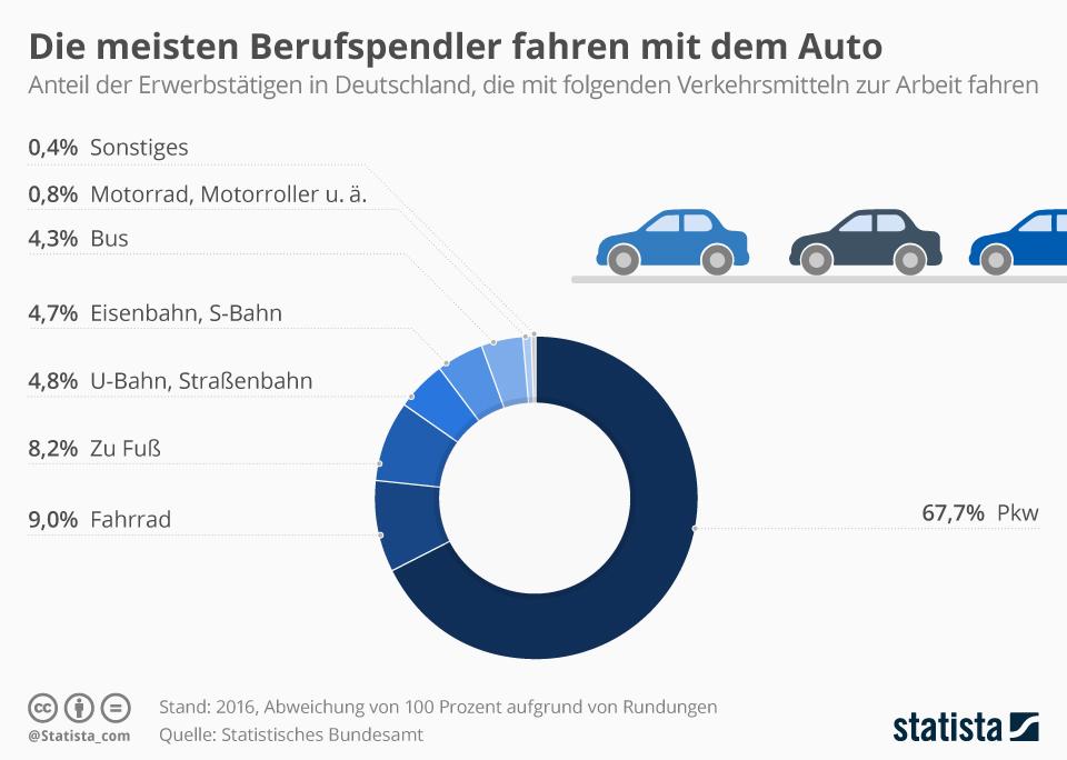 Infografik: Die meisten Berufspendler fahren mit dem Auto | Statista