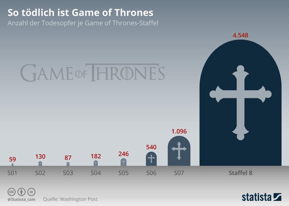 Infografik: So tödlich ist Game of Thrones | Statista