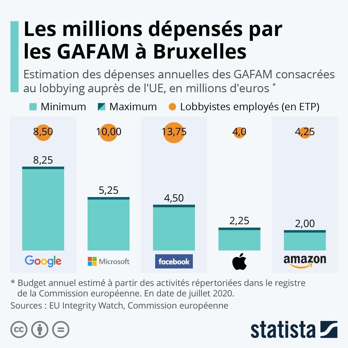 Infographie: Les millions dépensés par les GAFAM à Bruxelles | Statista
