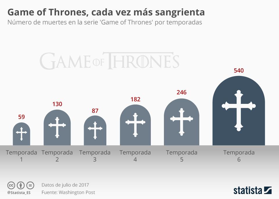 Infografía: Sí, Game of Thrones es cada vez más sangrienta | Statista