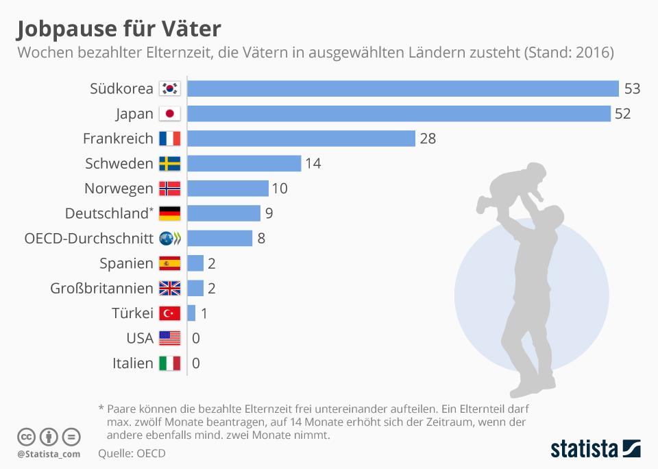 Infografik: Jobpause für Väter | Statista