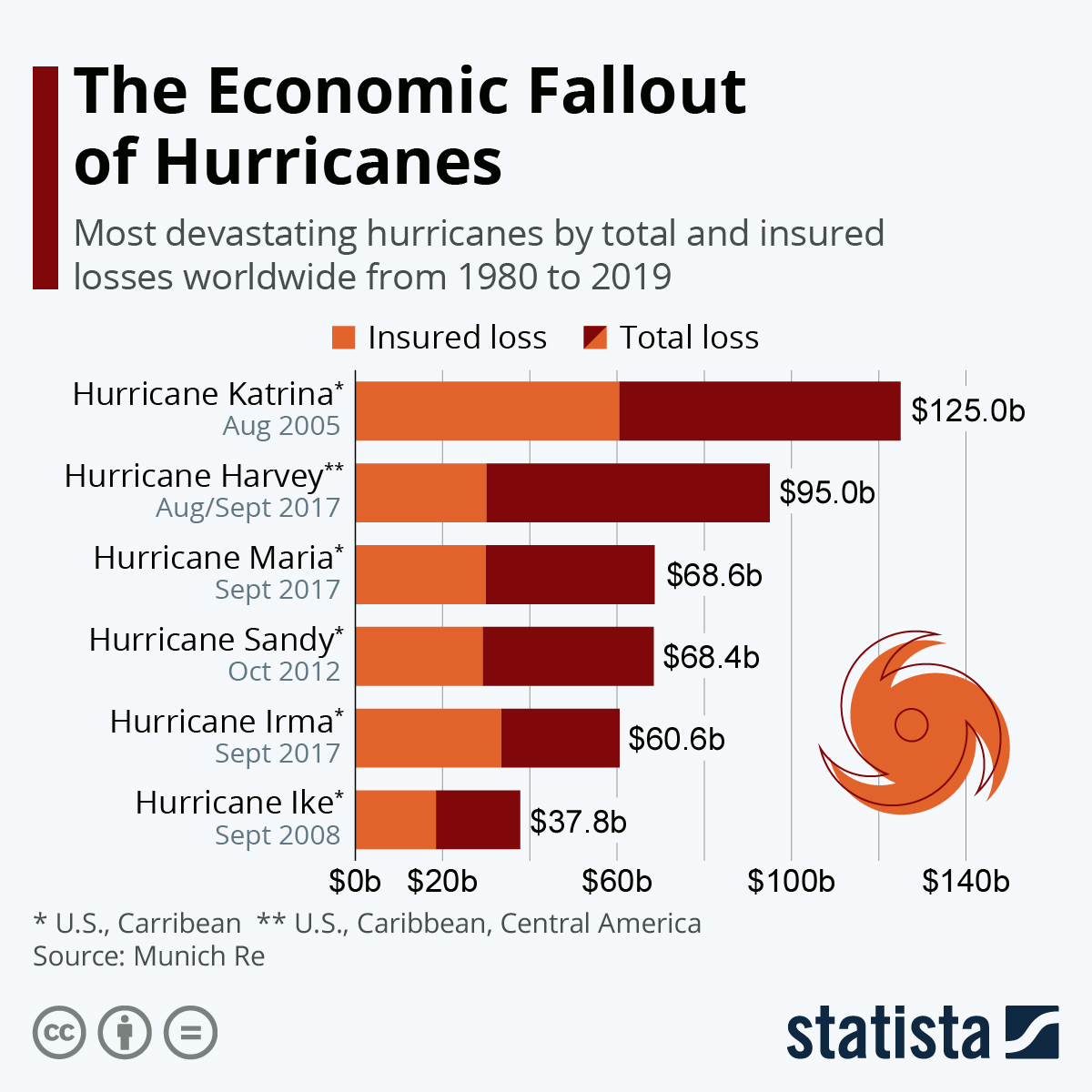 Infographic: The Economic Fallout of Hurricanes   Statista