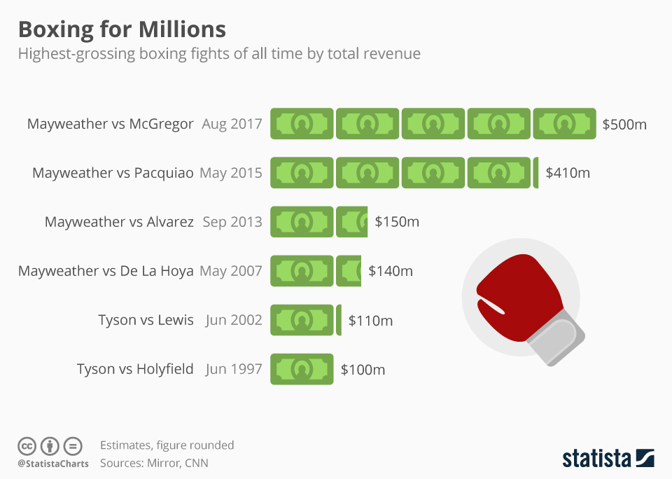 Infographic: Most Lucrative Boxing Matches   Statista