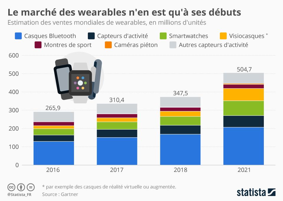 Infographie: Le marché des wearables n'en est qu'à ses débuts   Statista