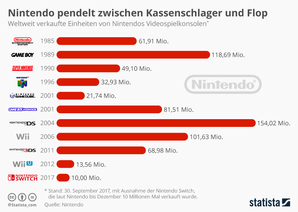 Infografik: Nintendo pendelt zwischen Kassenschlager und Flop | Statista