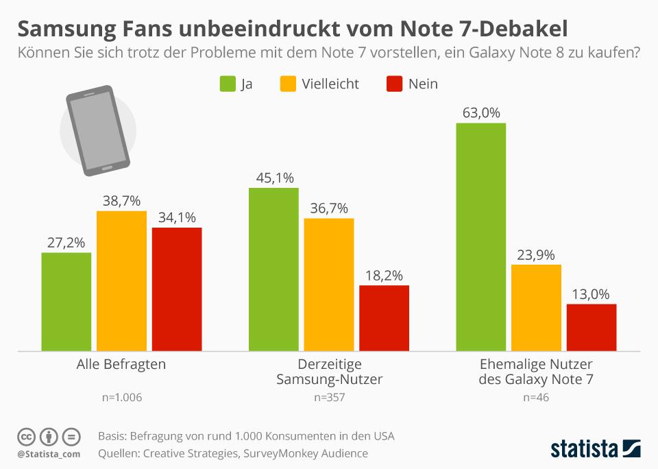Infografik: Samsung Fans unbeeindruckt vom Note 7 Debakel   Statista