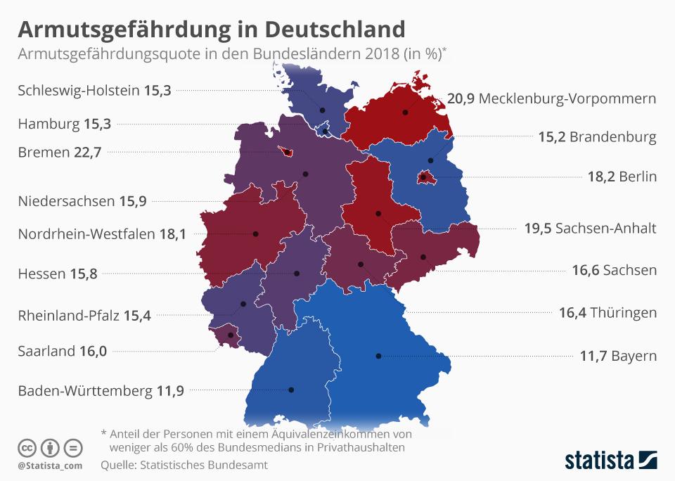 Infografik: Armutsgefährdung in Deutschland | Statista