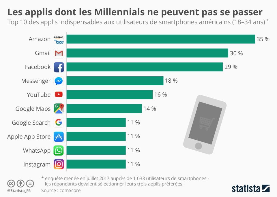 Infographie: Les applis dont les Millennials ne peuvent pas se passer | Statista
