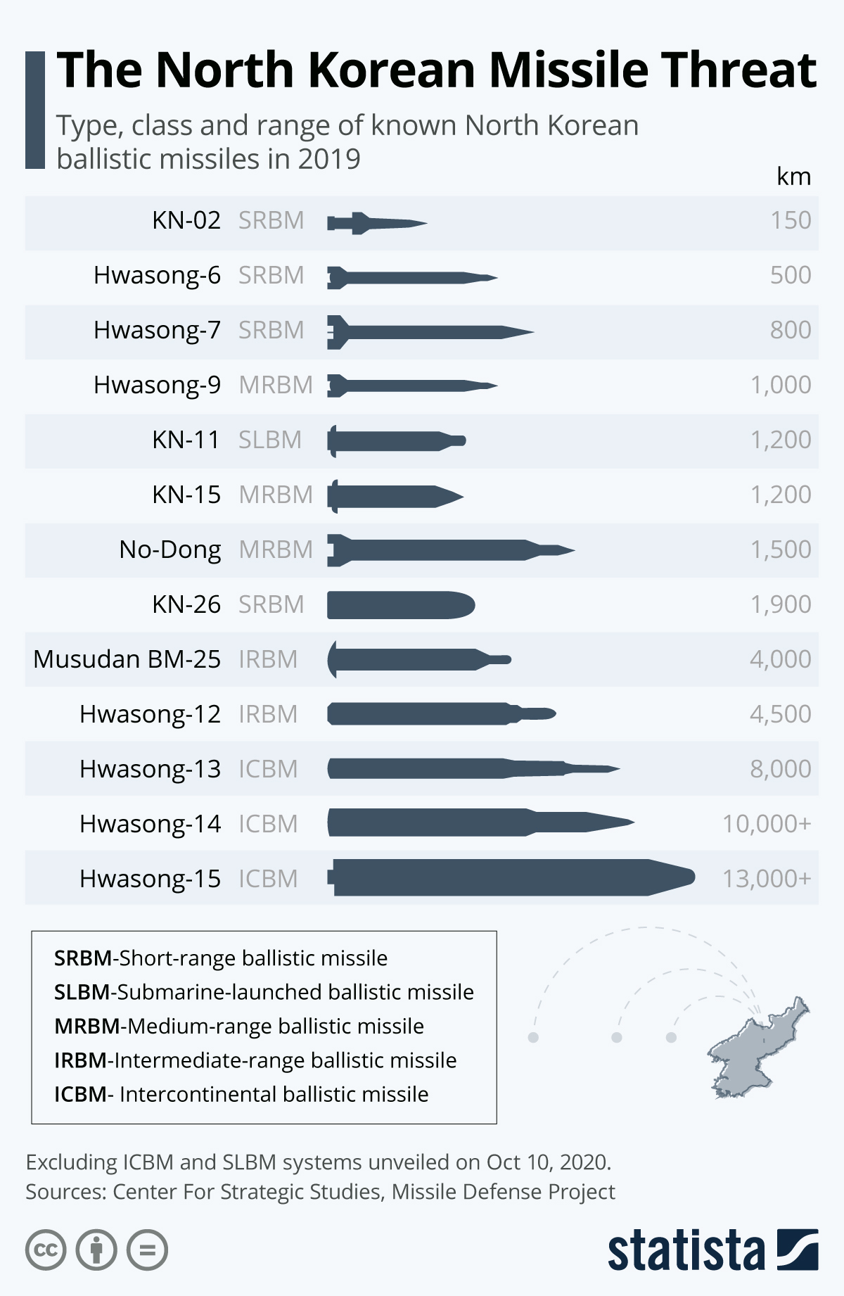 Infographic: The North Korean Missile Threat  | Statista
