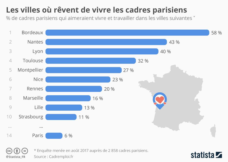Infographie: Les villes où rêvent de vivre les cadres parisiens | Statista