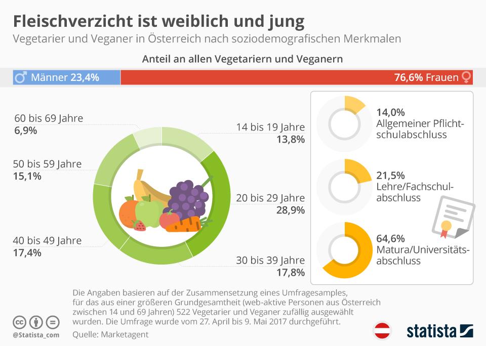 Infografik: Fleischverzicht ist weiblich und jung | Statista