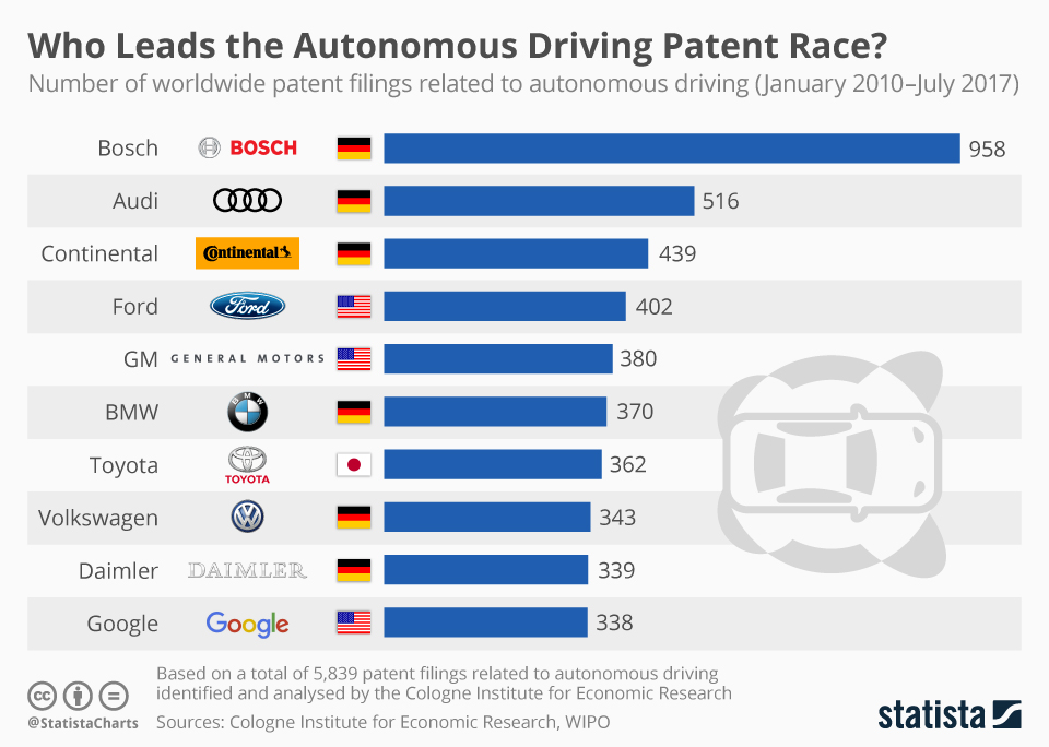 Infographic: Who Leads the Autonomous Driving Patent Race? | Statista