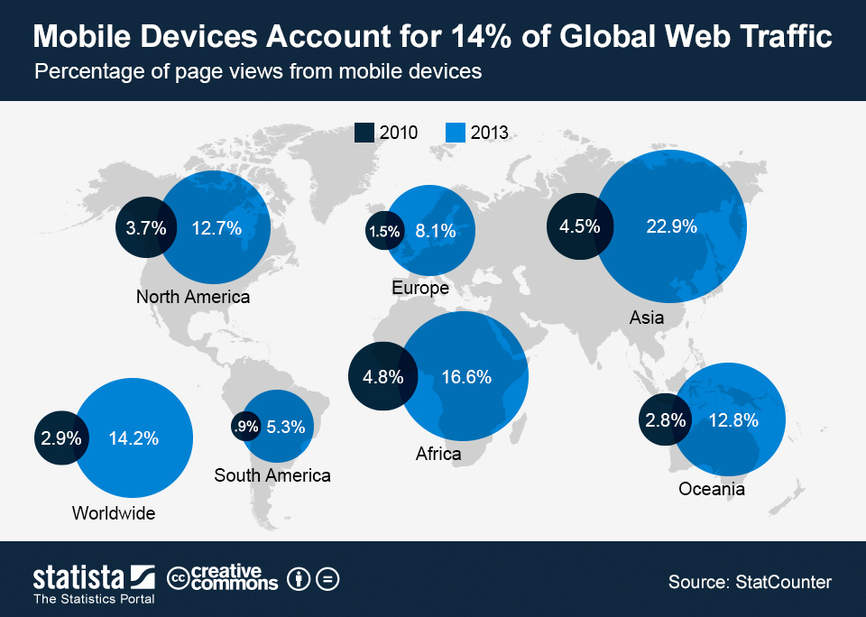 Infographic: Mobile Devices Account for 14% of Global Web Traffic | Statista