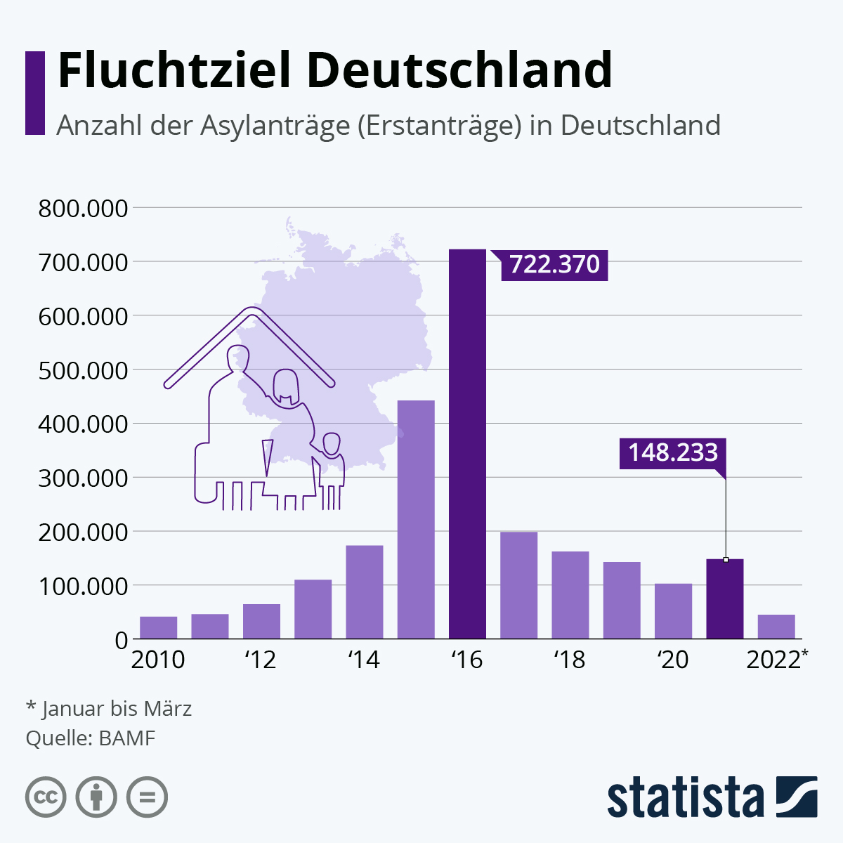 Zahl der Asylbewerber geht zurück | Statista