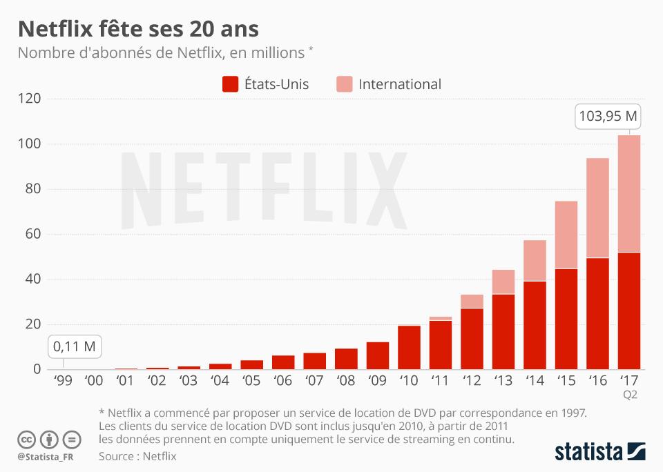 Infographie: Netflix fête ses 20 ans | Statista