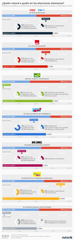 Infografía: Radiografía del voto en las elecciones al Bundestag | Statista