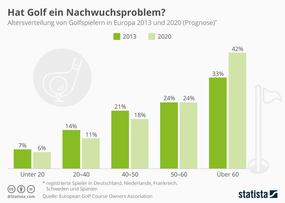 Infografik: Hat Golf ein Nachwuchsproblem? | Statista