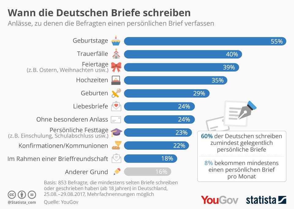 Infografik: Wann die Deutschen Briefe schreiben | Statista