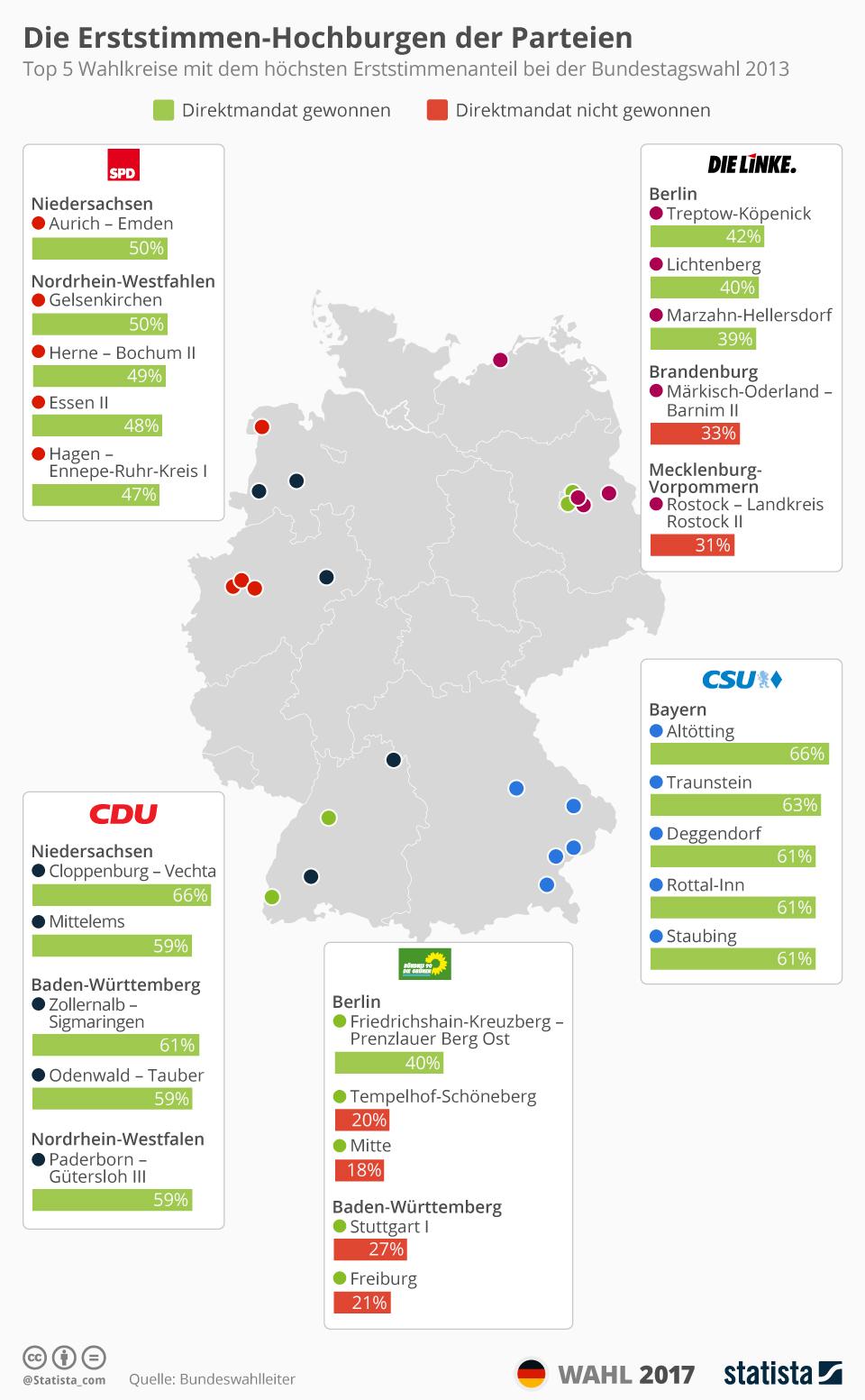 Infografik: Die Erststimmen-Hochburgen der Parteien   Statista
