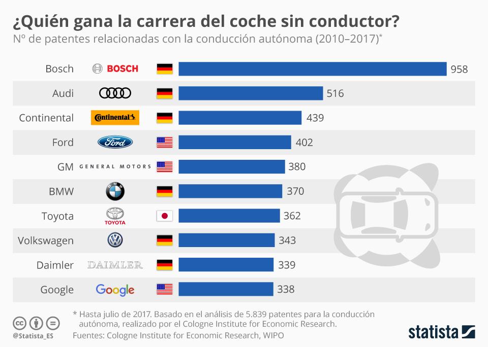 Infografía: Los fabricantes de coches tradicionales ganan la carrera del coche sin conductor | Statista