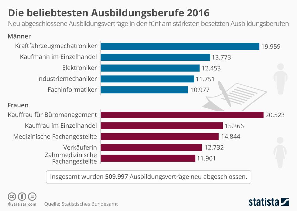 Infografik: Die beliebtesten Ausbildungsberufe 2016 | Statista