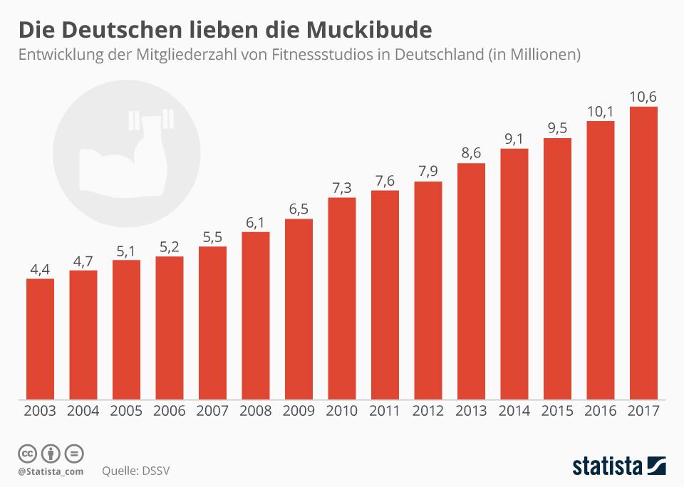 Infografik: Die Deutschen lieben die Muckibude   Statista