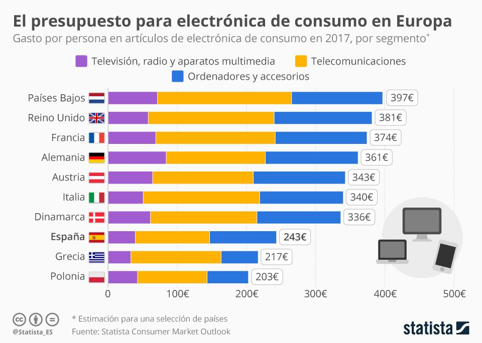 Infografía: España, en la segunda división del gasto en electrónica de consumo | Statista