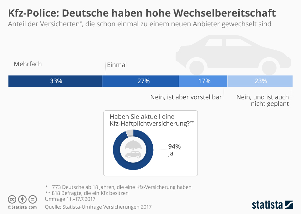 Infografik: Wechselbereitschaft ist bei Deutschen ausgeprägt | Statista