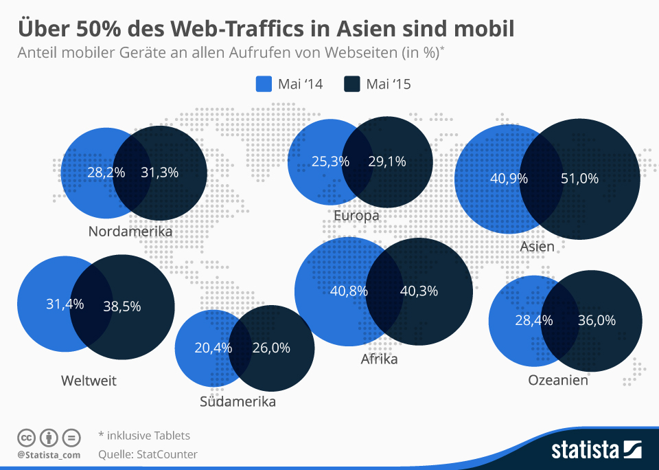 Infografik: Über 50% des Web-Traffics in Asien sind mobil | Statista