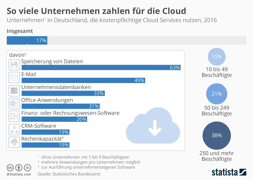 Infografik: So viele Unternehmen zahlen für die Cloud | Statista