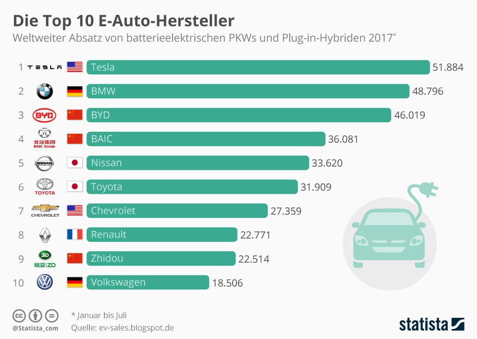 Infografik: Die Top 10 E-Auto-Hersteller   Statista