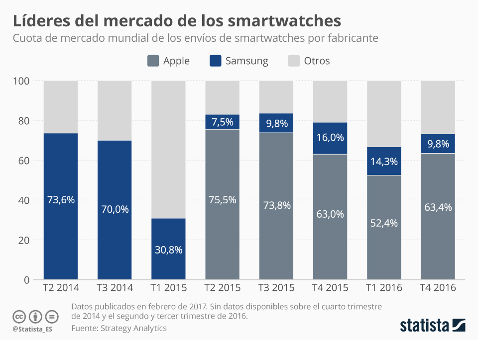 Infografía: Apple, rey de los smartwatches  | Statista