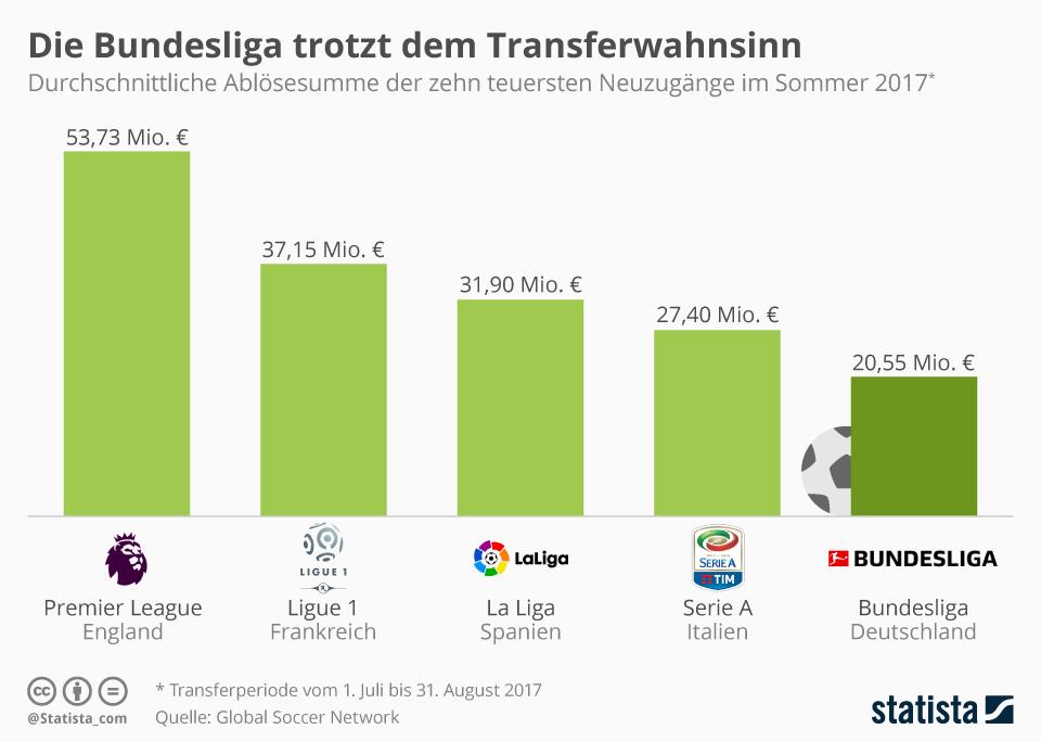 Infografik: Die Bundesliga trotzt dem Transferwahnsinn | Statista
