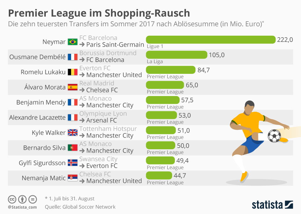 Infografik: Premier League im Shopping-Rausch | Statista