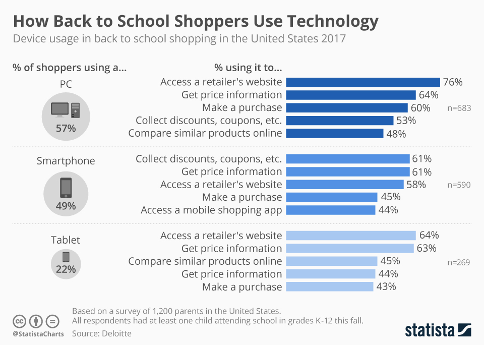 Infographic: How Back to School Shoppers Use Technology | Statista