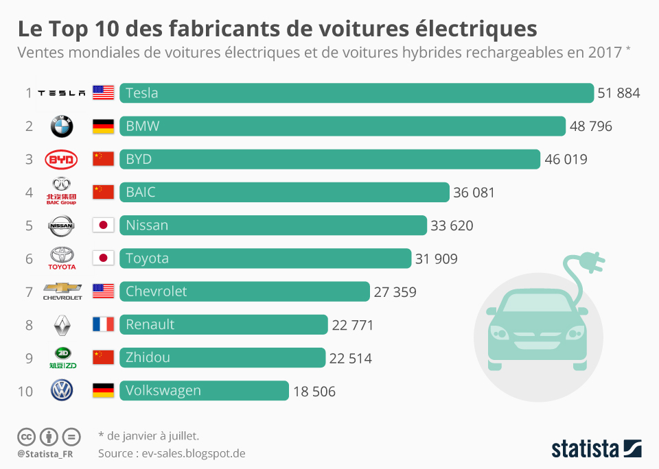 Infographie: Le Top 10 des fabricants de voitures électriques | Statista