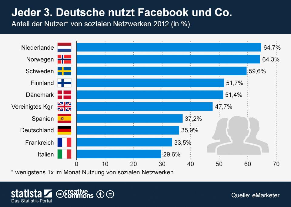 Infografik: Jeder 3. Deutsche nutzt Facebook und Co.    Statista