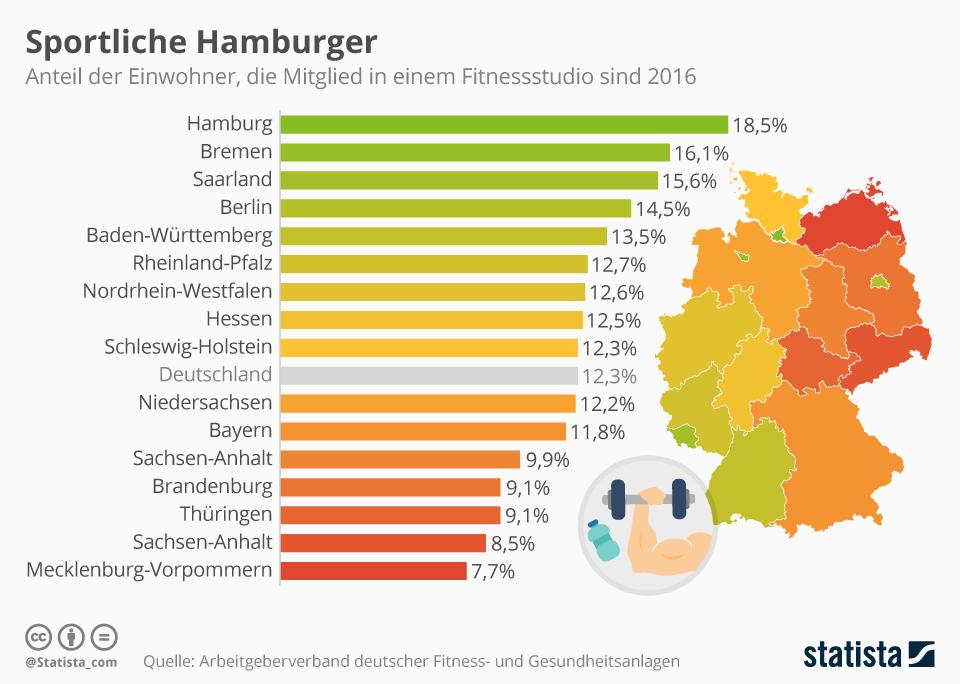 Infografik: Sportliche Hamburger | Statista