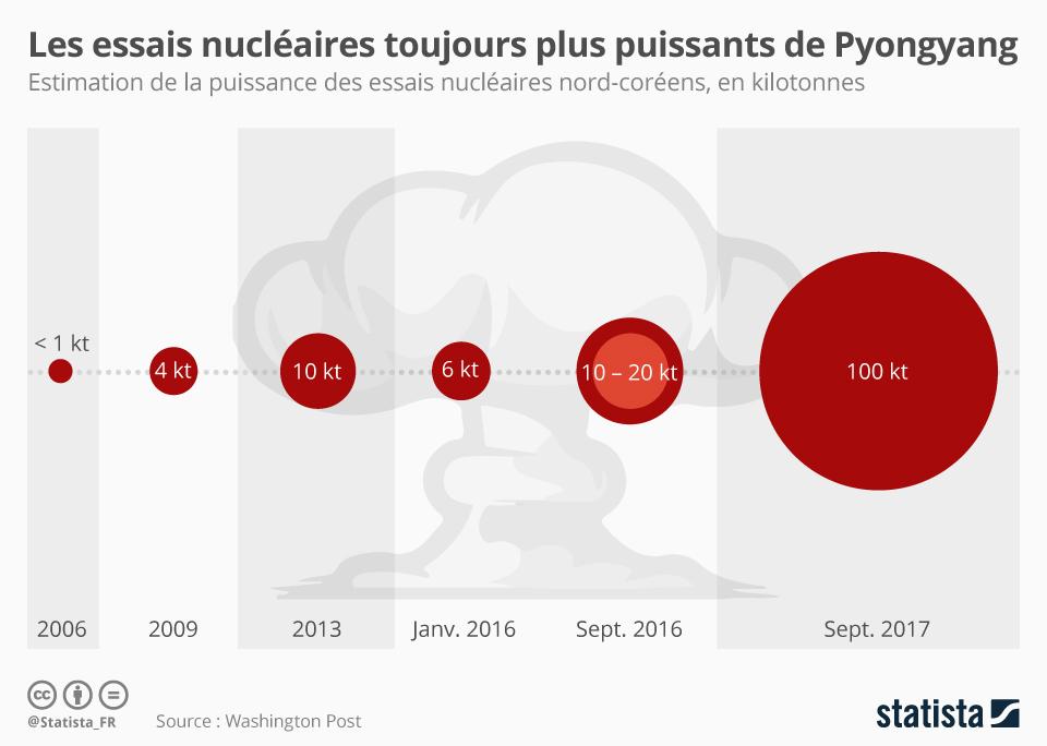 Infographie: Les essais nucléaires toujours plus puissants de Pyongjang | Statista